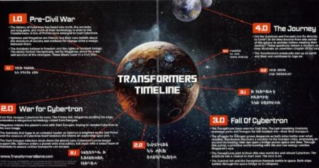 Timelines Hinted More Sequels After Transformers Fall Of Cybertron